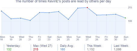 How many times KevinE's posts are read daily