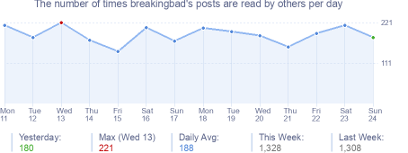 How many times breakingbad's posts are read daily
