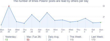 How many times Polaris's posts are read daily
