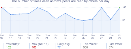 How many times allen antrim's posts are read daily