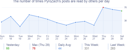 How many times PyroZach's posts are read daily