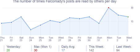 How many times Falconlady's posts are read daily