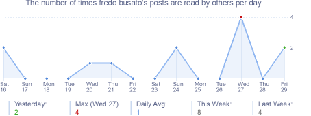 How many times fredo busato's posts are read daily