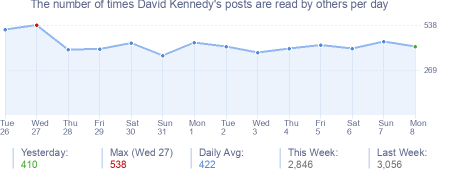 How many times David Kennedy's posts are read daily