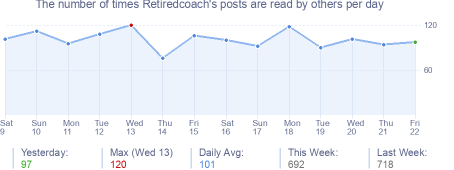 How many times Retiredcoach's posts are read daily