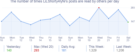 How many times LiLShorty4lyfe's posts are read daily