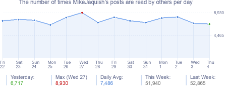 How many times MikeJaquish's posts are read daily