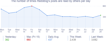 How many times Redddog's posts are read daily