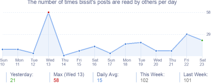 How many times bissit's posts are read daily