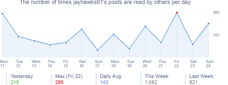 How many times jayhawks91's posts are read daily