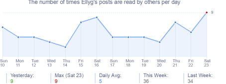 How many times Ellyg's posts are read daily