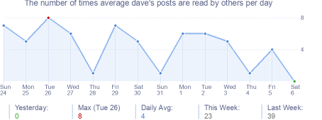 How many times average dave's posts are read daily