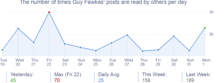How many times Guy Fawkes's posts are read daily