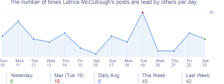 How many times Latrice McCullough's posts are read daily