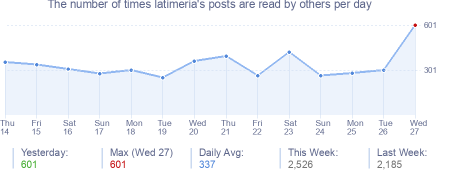 How many times latimeria's posts are read daily