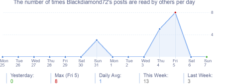 How many times Blackdiamond72's posts are read daily