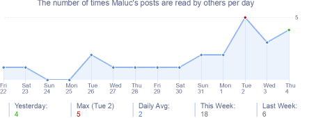 How many times Maluc's posts are read daily