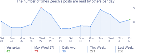 How many times Zeech's posts are read daily