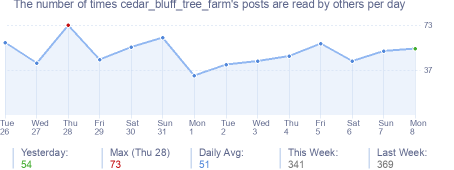 How many times cedar_bluff_tree_farm's posts are read daily