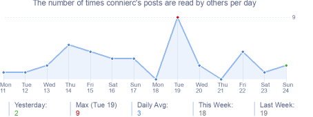 How many times connierc's posts are read daily