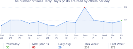 How many times Terry Ray's posts are read daily
