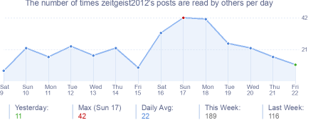 How many times zeitgeist2012's posts are read daily