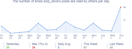 How many times tulip_dove's posts are read daily