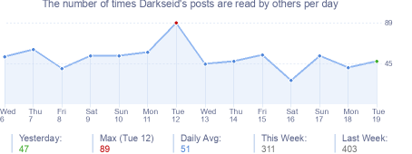 How many times Darkseid's posts are read daily