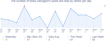 How many times GeorgeSI's posts are read daily