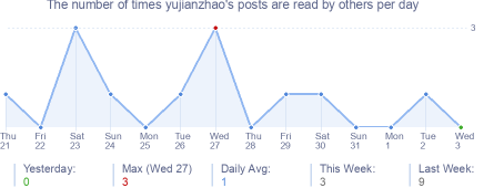 How many times yujianzhao's posts are read daily