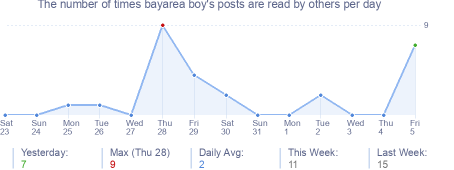 How many times bayarea boy's posts are read daily
