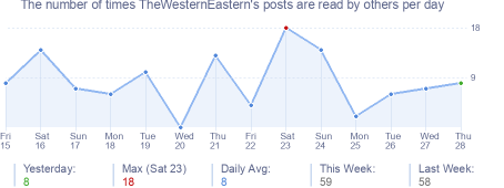 How many times TheWesternEastern's posts are read daily