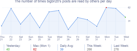 How many times bigbri20's posts are read daily