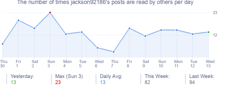 How many times jackson92186's posts are read daily