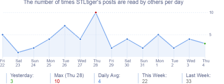 How many times STLtiger's posts are read daily