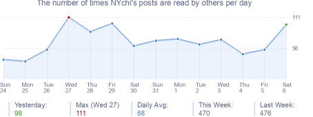 How many times NYchi's posts are read daily