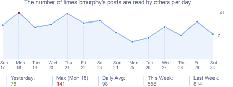 How many times bmurphy's posts are read daily
