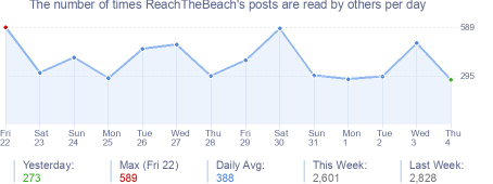 How many times ReachTheBeach's posts are read daily