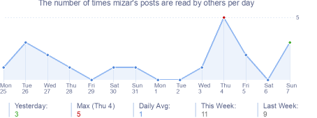 How many times mizar's posts are read daily