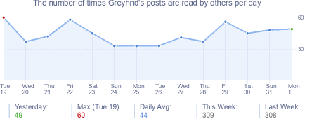 How many times Greyhnd's posts are read daily