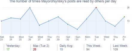 How many times Mayorofsynsky's posts are read daily