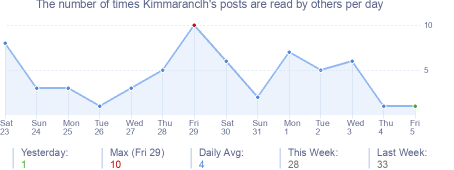 How many times Kimmaranclh's posts are read daily