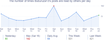 How many times Buburuza13's posts are read daily