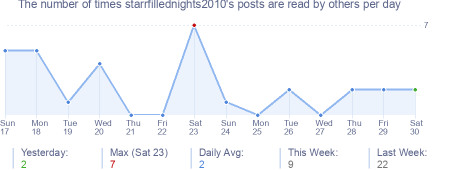 How many times starrfillednights2010's posts are read daily