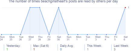 How many times beachgirlatheart's posts are read daily