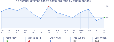 How many times cdne's posts are read daily