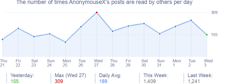 How many times AnonymouseX's posts are read daily