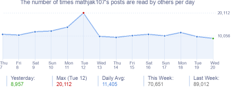How many times mathjak107's posts are read daily
