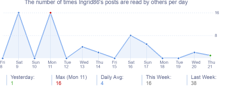 How many times Ingrid86's posts are read daily