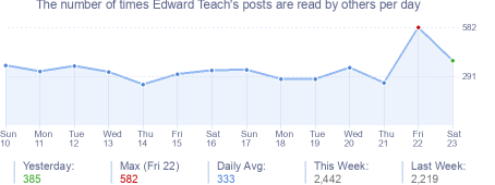 How many times Edward Teach's posts are read daily